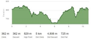 HnB 10km elevation map